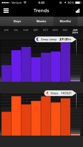 My deep sleep versus step count from June 2013 - January 2014
