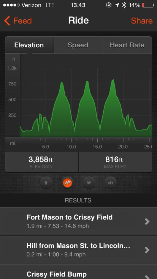 EKG or bike elevation profile?