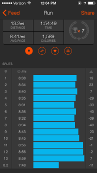 While super consistent for the first 10 miles, my last 3 miles slowed down considerably. I'm happy I kept my pace below 9 min/miles, considering how bad I felt.