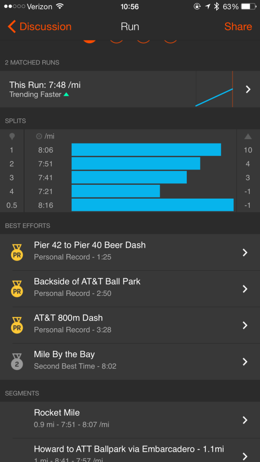 Splits from a solid progression effort yesterday