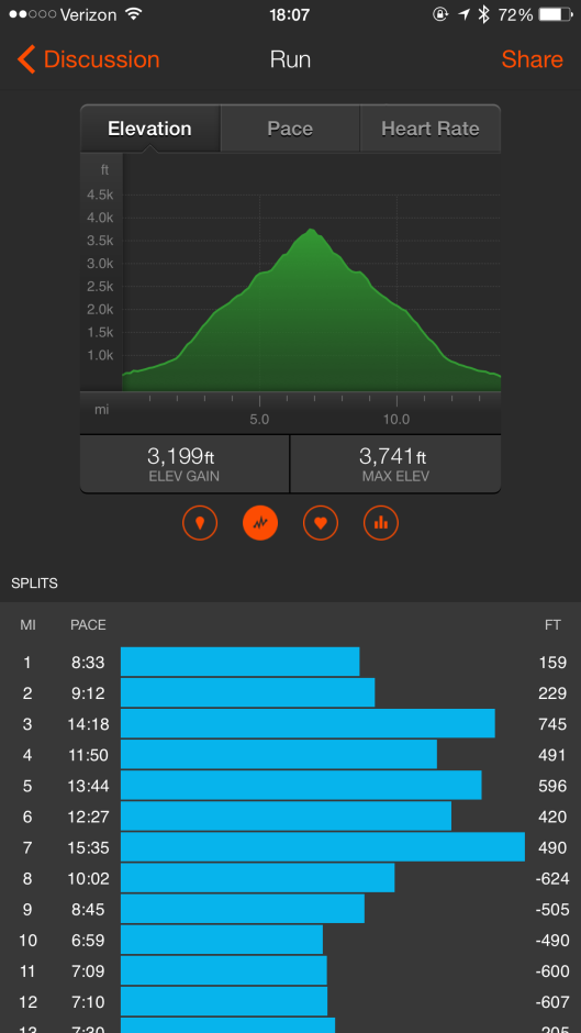 Elevation profile for the Mount Diablo 14 miler